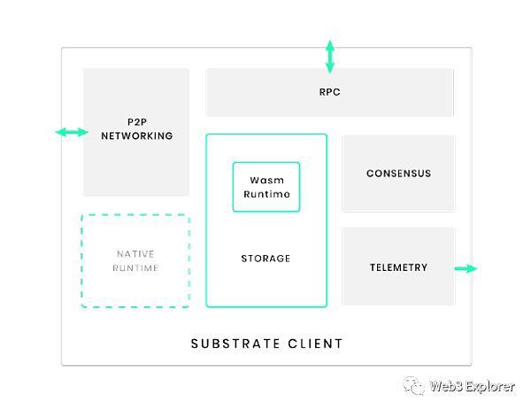 「国际黄金期货」为什么Compound选择使用Substrate进行独立链的开发 (http://www.wanbangwuliu.com/) 比特币交易所 第2张