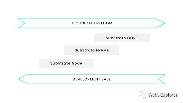 「国际黄金期货」为什么Compound选择使用Substrate进行独立链的开发 (http://www.wanbangwuliu.com/) 比特币交易所 第3张