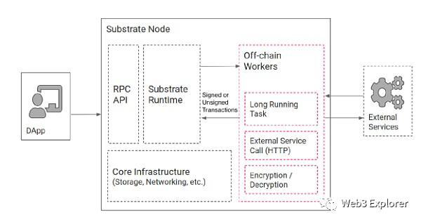 「国际黄金期货」为什么Compound选择使用Substrate进行独立链的开发 (http://www.wanbangwuliu.com/) 比特币交易所 第5张