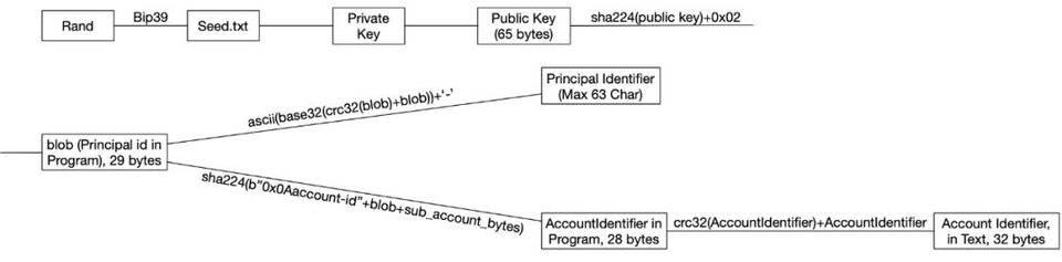 「黄金期货直播间」深入解读 DFINITY 账户结构与去中心化身份机制 (http://www.wanbangwuliu.com/) 比特币交易所 第2张