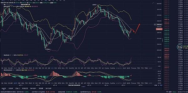 6.17午盘市场分析及操作建议