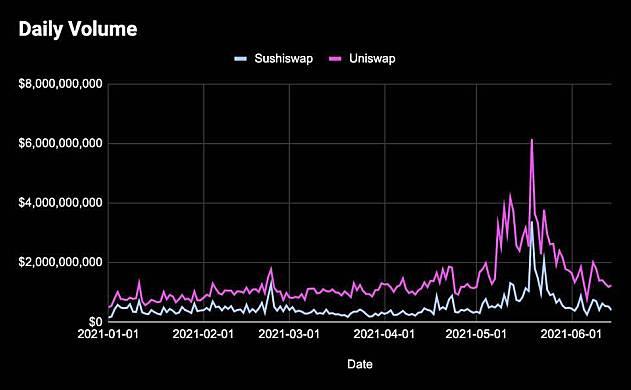 Sushiswap、AAVE这样的生产性DeFi资产回报率会更高吗?