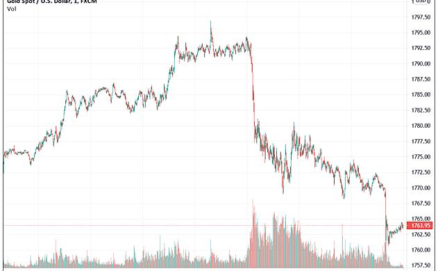 鲍威尔的证词将如何影响下周的加密市场?比特币会再次崩溃吗?