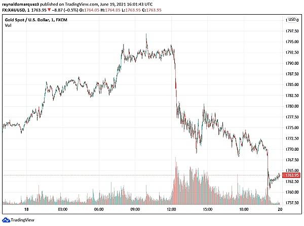 鲍威尔的证词将如何影响下周的加密市场?BTC会再次崩溃吗?