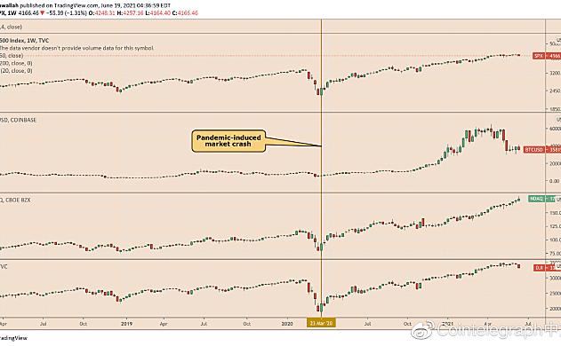 分析师警告称,如果股市大幅下跌,比特币价格可能跌破3万美元