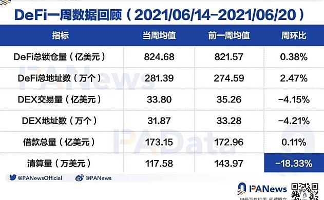 defi周评:DEX地址数创53天新低,借贷平台结算量创今年新低