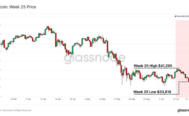glassnode周报:以太坊矿商交易费收入创一年新低