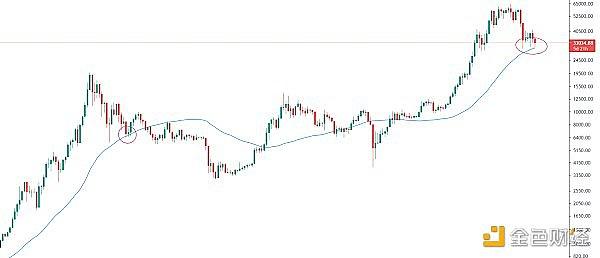 黄金走势:市场是否在为大幅反弹做准备?