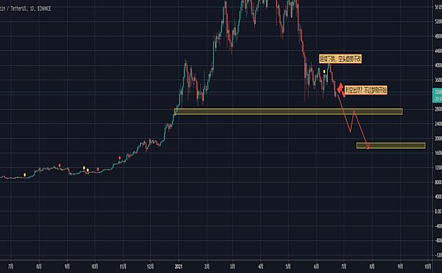BTC延续下跌Ⅴ