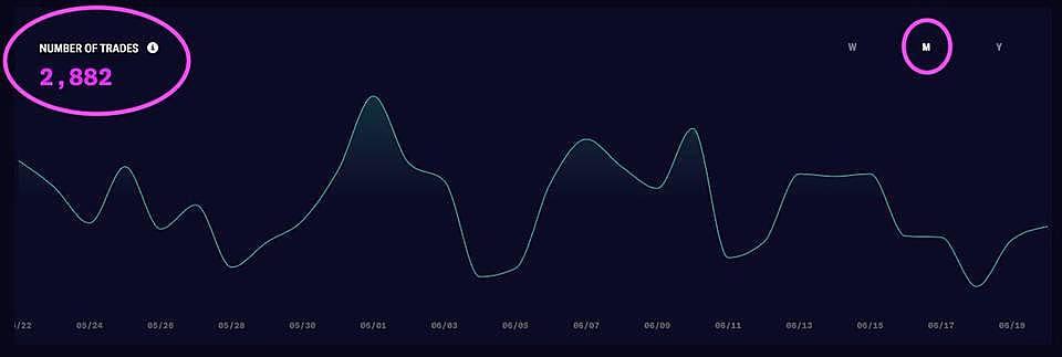 数据不会说谎:Synthetix 为何最近表现如此低迷?