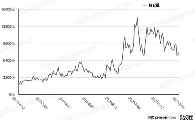 CFTC cot加密货币每周头寸报告
