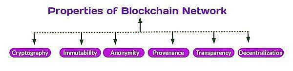 为什么区块链物联网被频频重提?