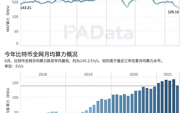 矿业强监管后:交易需求降至34个月以来最低点,全球头部矿池抗风险能力强