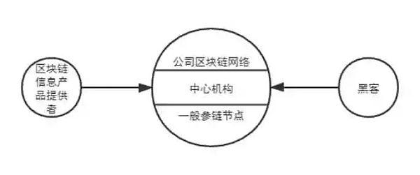 区块链技术与公司治理的融合:价值、路径和法律因应