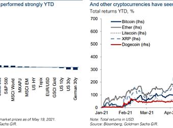 高盛最新报告:加密货币能否作为一种机构资产类别?