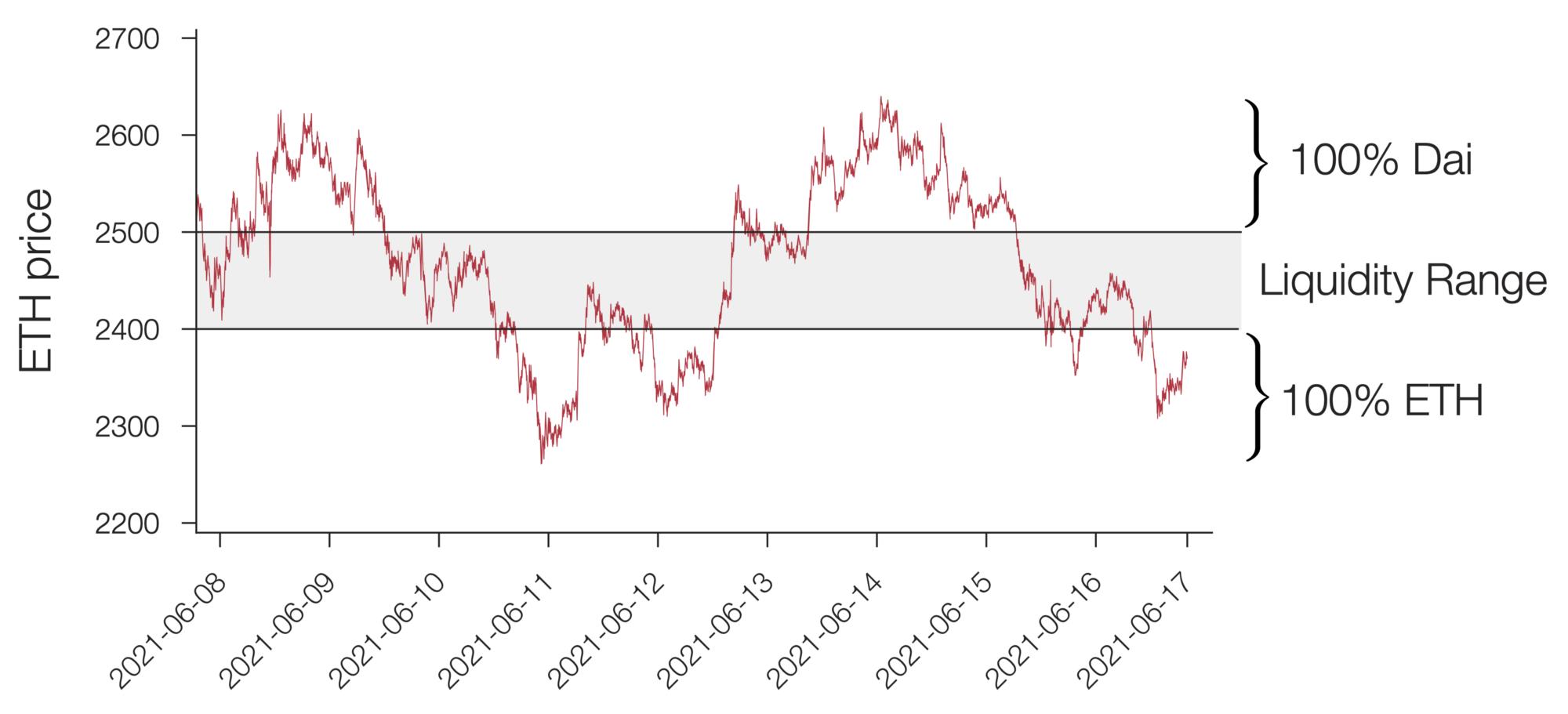DeFi之道丨Uniswap V3 LP与传统永久看涨看跌期权的相似之处