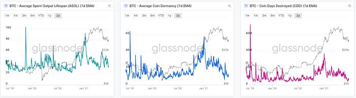 """Glassnode报告:今年第二轮""""投降"""" 比特币矿工的抛压来了"""
