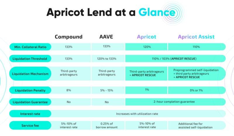 优化资金利用率的Apricot能否打破借贷赛道格局?