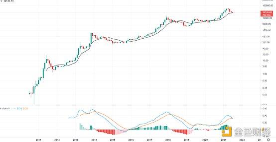 金色趋势丨这两个数据显示牛市仍在延续