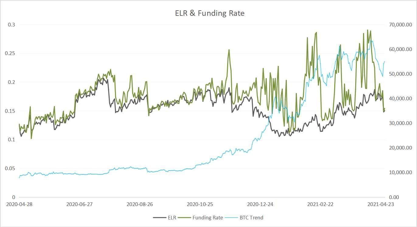 探究   预估杠杆率(ELR)与币价之间是什么关系?