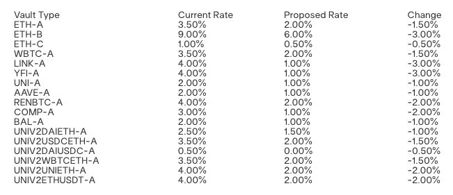 "DeFi利率下行趋近传统金融 用户们还会来""存币""吗?"