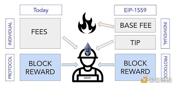 即将到来的以太坊EIP-1559为何重要?影响几何?