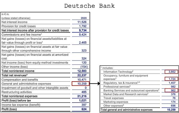 DeFi正在吞噬传统金融?