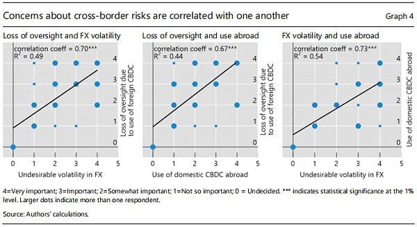 CBDC跨境使用的初步思考