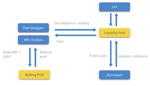 DeFi之道丨一文读懂非足额抵押机构贷款协议Maple Finance
