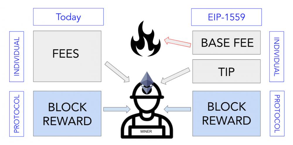 简明了解即将到来的以太坊EIP-1559:为何重要?影响几何?