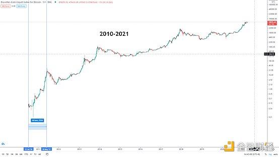 金色趋势丨新季度开始 BTC将迎来新行情?