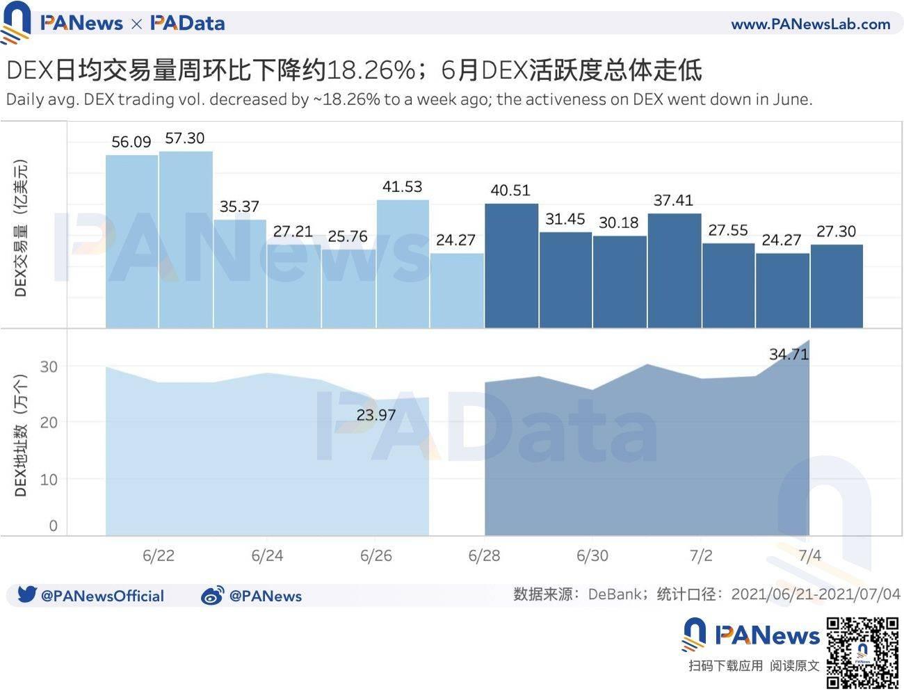 DeFi一周回顾:DEX日均交易量持续下跌,清算量周环比直降超96%