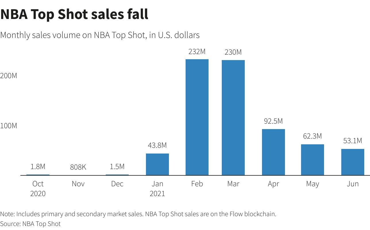 数据:NFT销售额在2021年上半年飙升至25亿美元