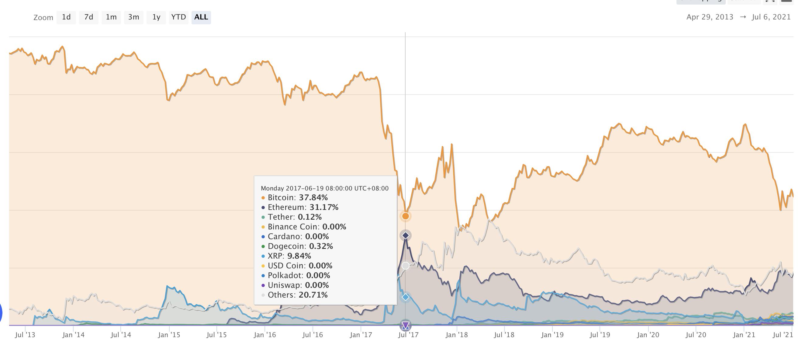 """""""收益为王""""!观点认为以太坊市值将在1-2年内超越比特币"""