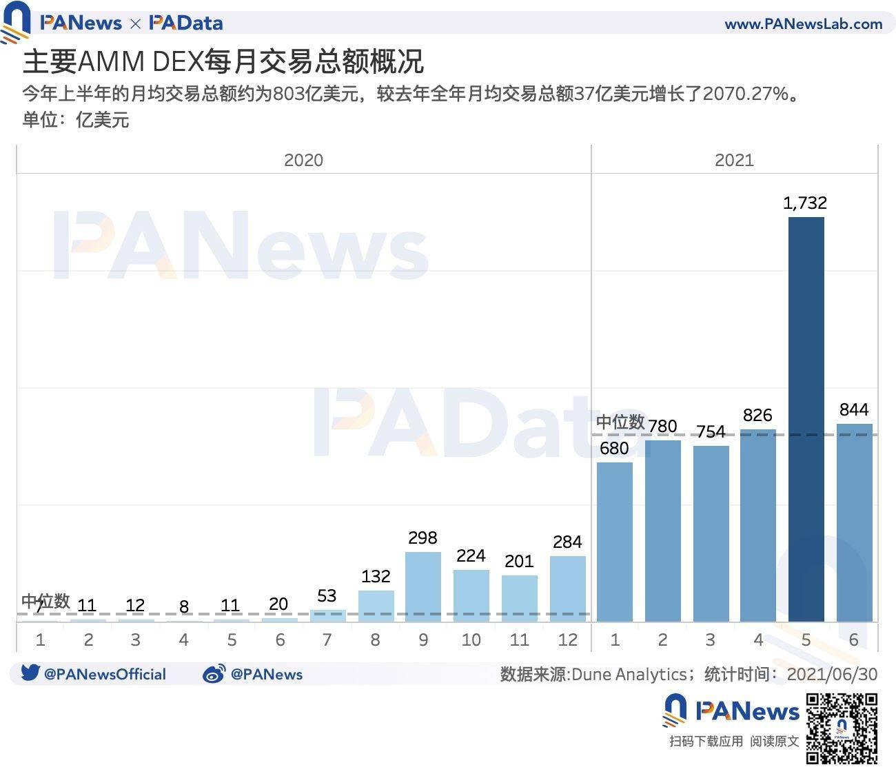 DeFi半年报:独立地址增速放缓,但总锁仓量仍增长超300%