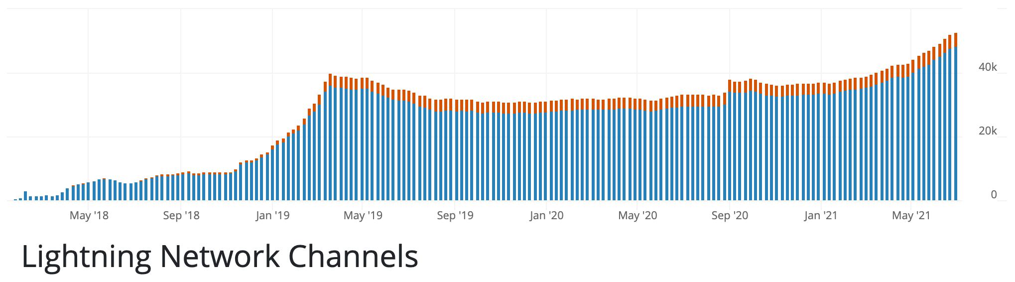 数据:闪电网络近期加速发展,资金规模月增近16%