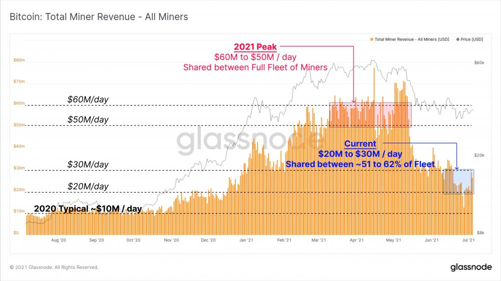 比特币经历史上最大难度调整,S2F指标一度爆表