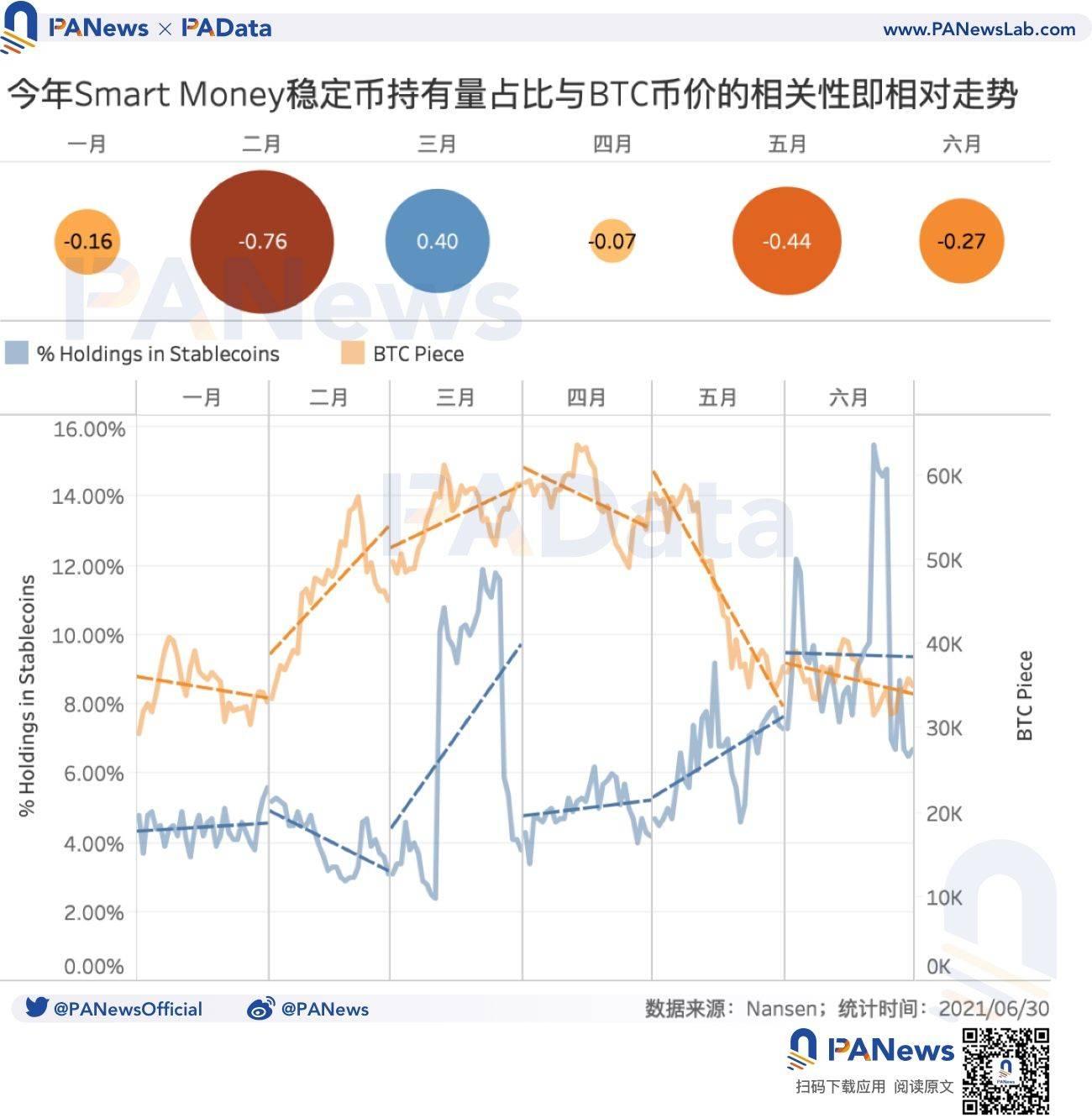 DeFi巨鲸交易动向:稳定币持有比例上升至9.41%,都近一个月都在买啥?
