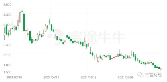 美图过去三个月股价走势