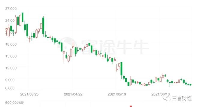 500彩票网(现更名比特矿业)过去三个月股票走势