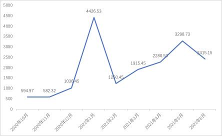 区块链产业发展月报:6月份融资市场呈现收缩趋势,融资金额较上月下降超过42%