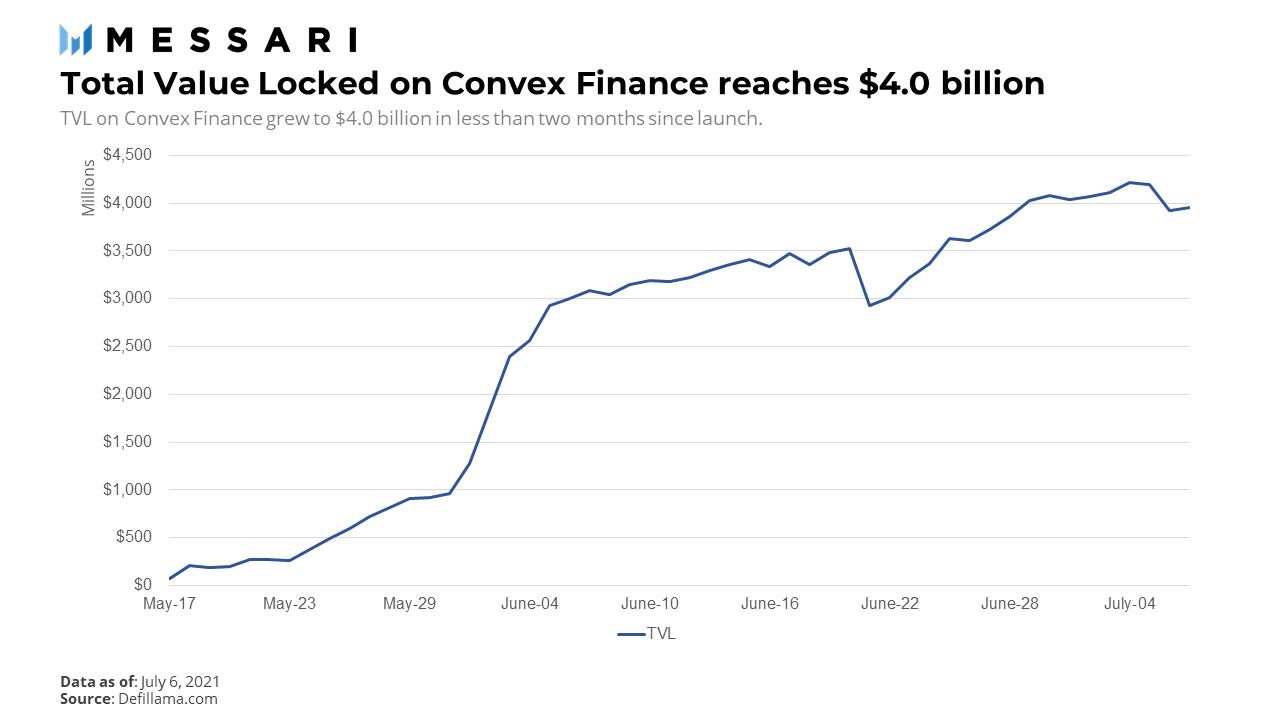 DeFi之道丨锁仓总值近40亿美元,收益中间件Convex是如何做到的?