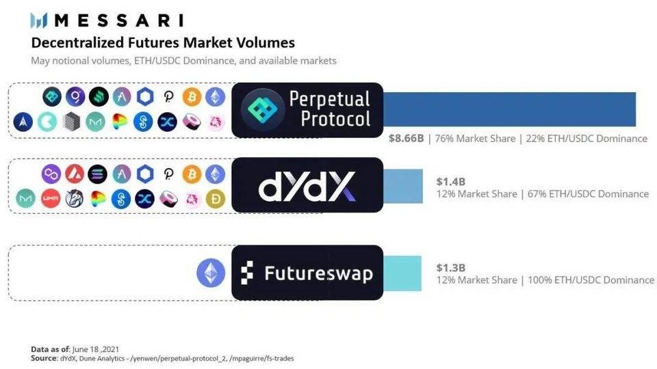 Messari:解析 DeFi 衍生品协议 Perpetual、dYdX、Futureswap 与 MCDEX