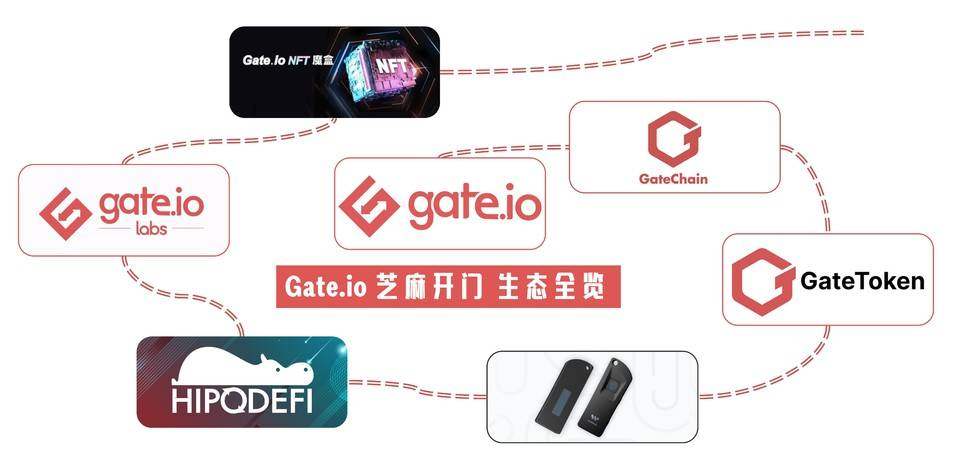 去中心化潮流中交易所谋变:Gate.io 如何布局多元化生态?