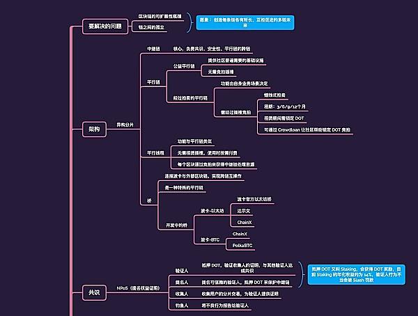 波卡学习思维导图:一张图建立了波卡学习的思维框架