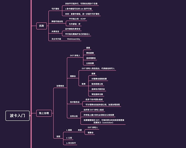 波卡入门思维导图:一张图建立起波卡学习的思维框架