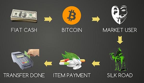虚拟货币支付毒资成为贩毒新趋势