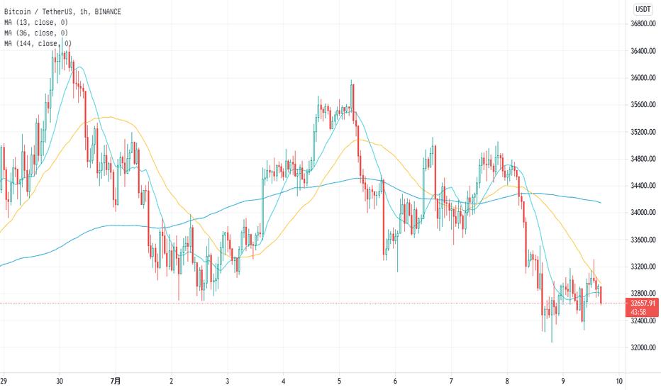 日线级别大趋势概述、为什么钱坤会持续看空BTC。