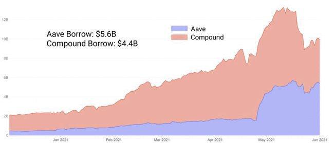 DeFi借贷市场的现状与趋势