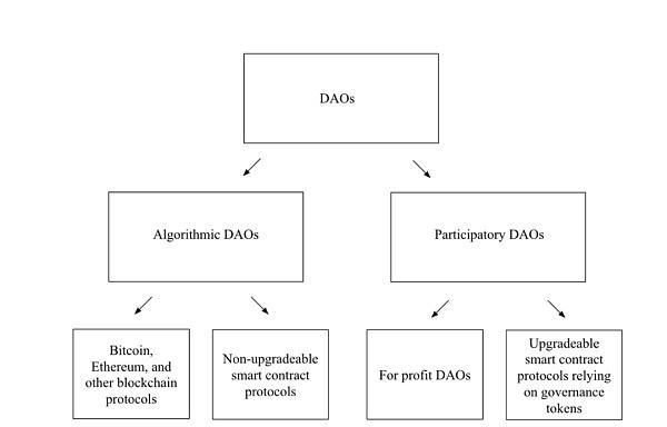 万字详解DAO的定义、优势以及潜在风险